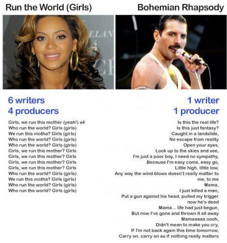Music Industry Lyrics Pop Music .. Terrible